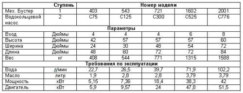 Бустер Водокольцевой насос